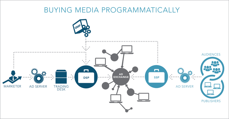 Buying media programmatically